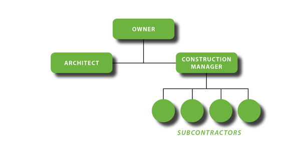 Construction Management Chart
