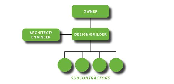 Design Build Chart
