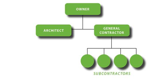 Negotiated General Contractor Chart